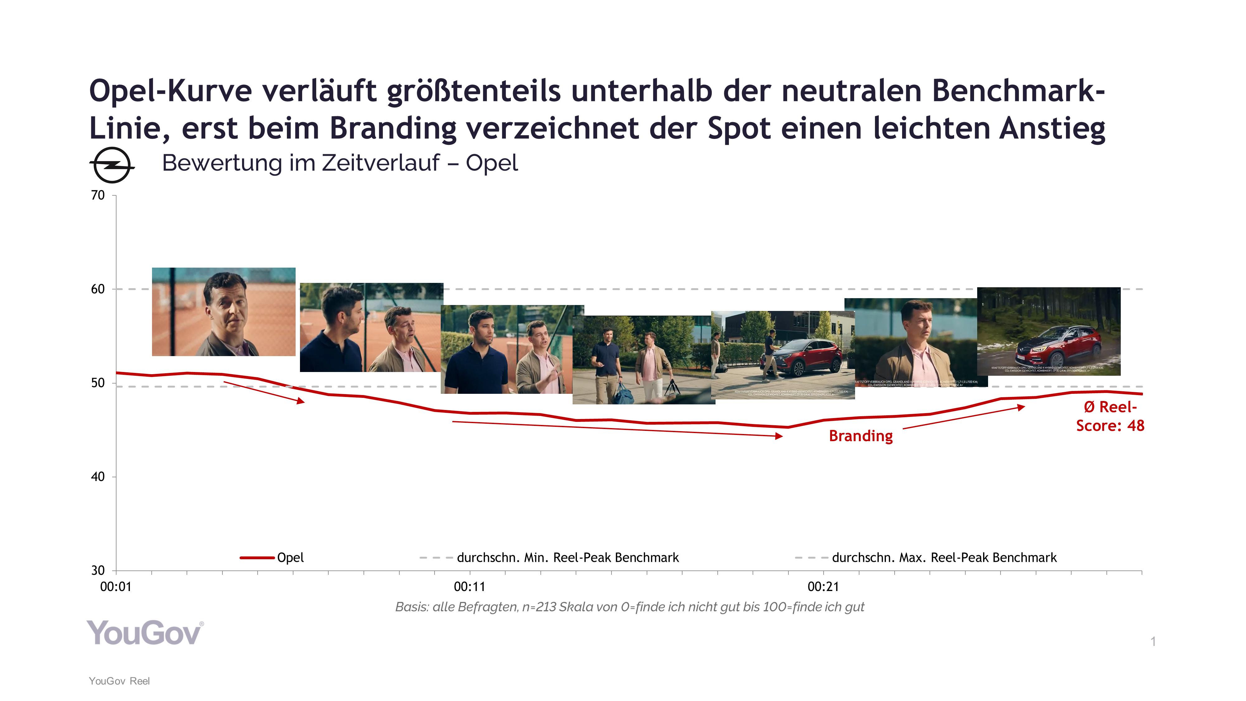 Opel TV-Spot