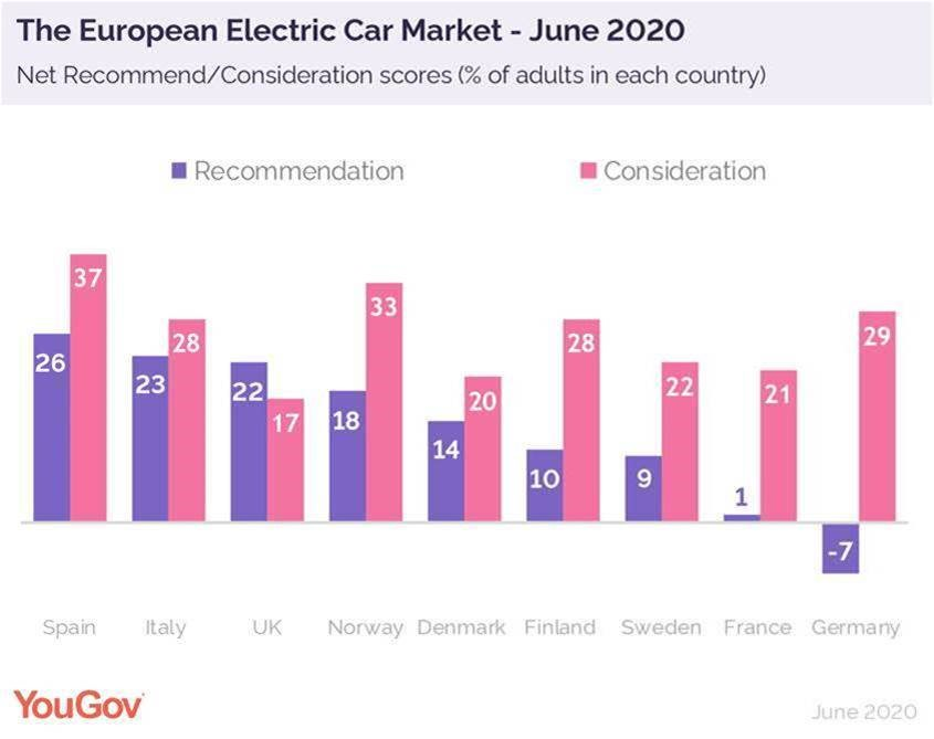 Net electric car recommendations June 2020 (002)