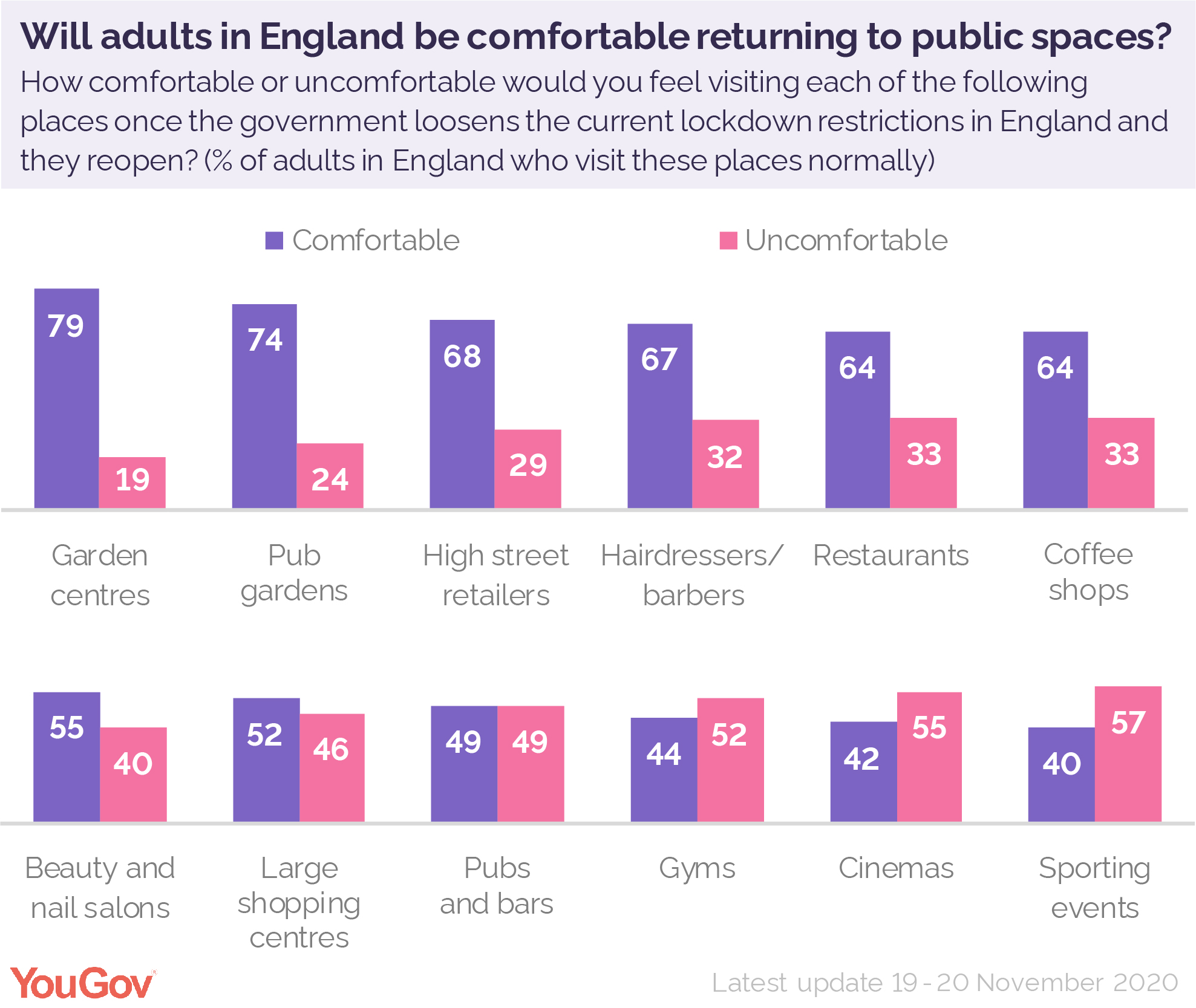 How Comfortable Do English People Feel Returning To Shops Pubs And Other Businesses Yougov