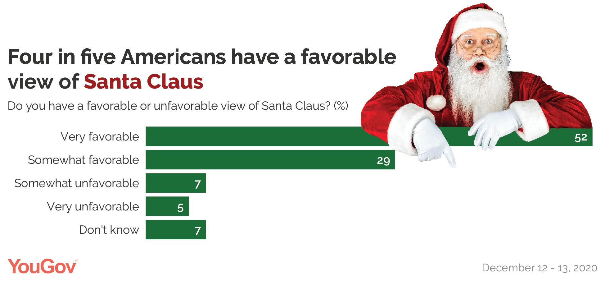 Santa Claus' favorability ratings
