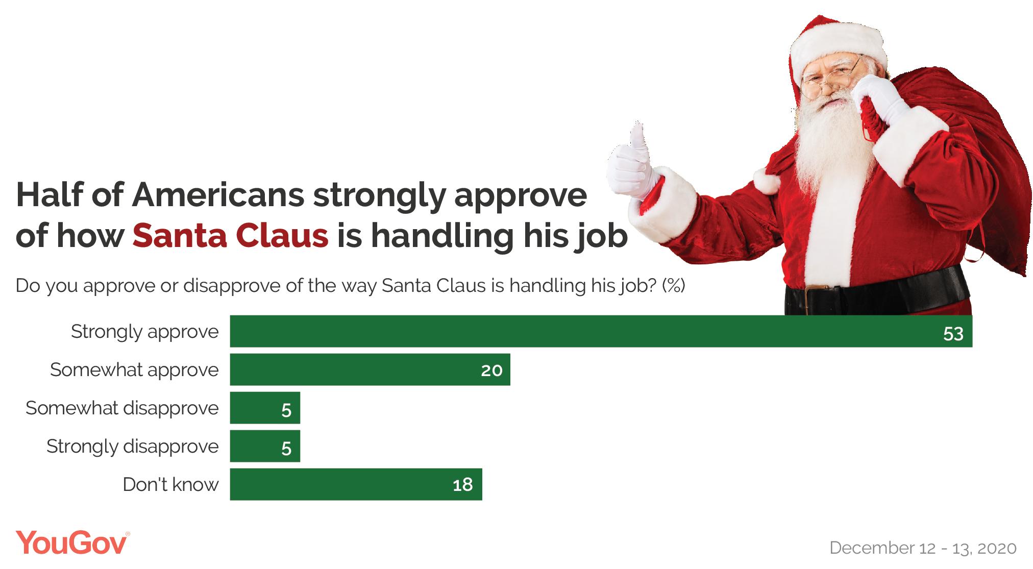 Santa Claus' job approval rating