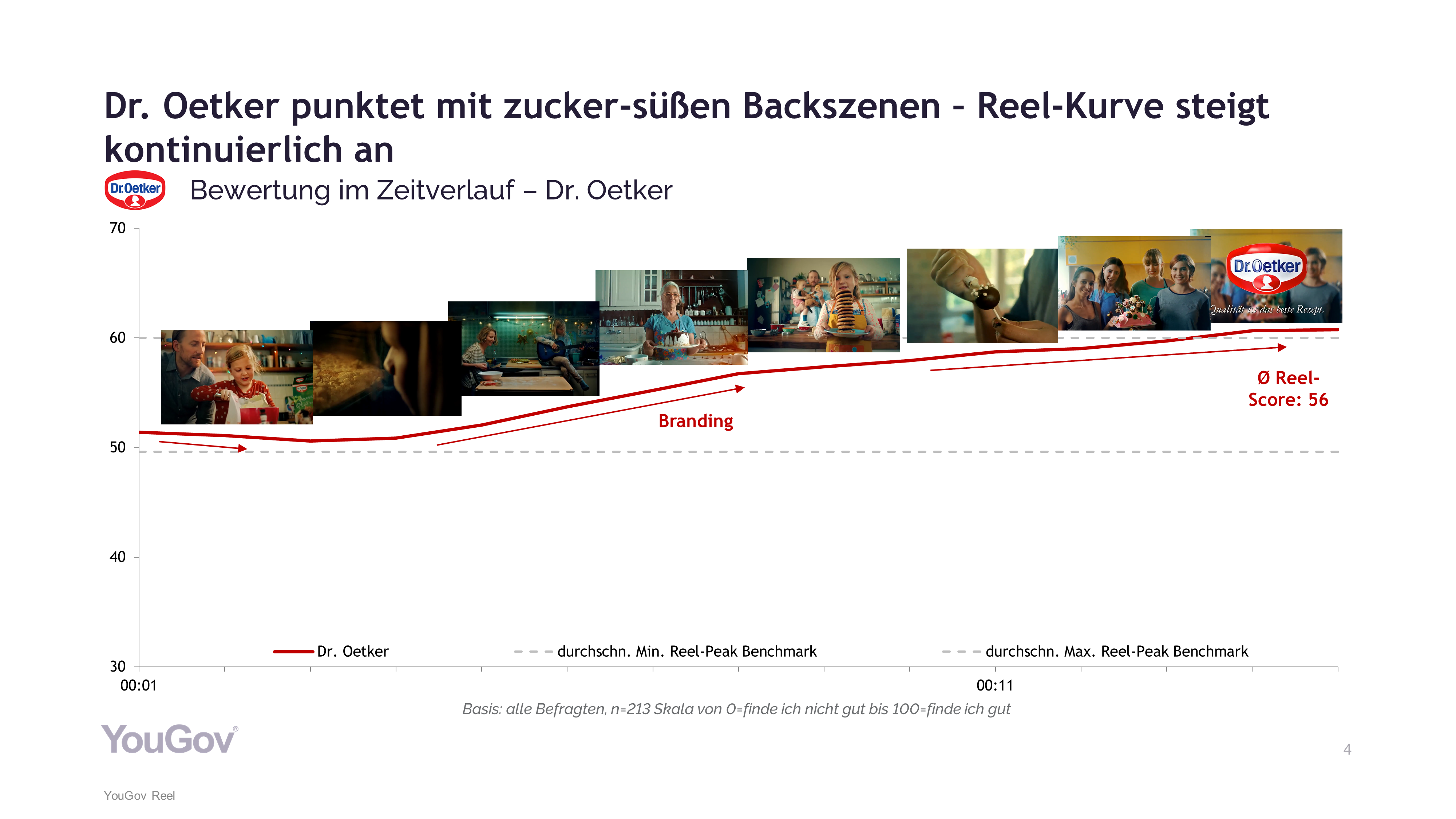 Dr. Oetker Werbespot