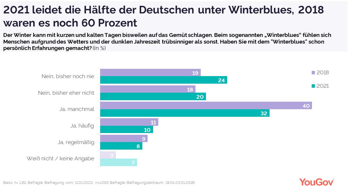 Grafik 1 Winterblues