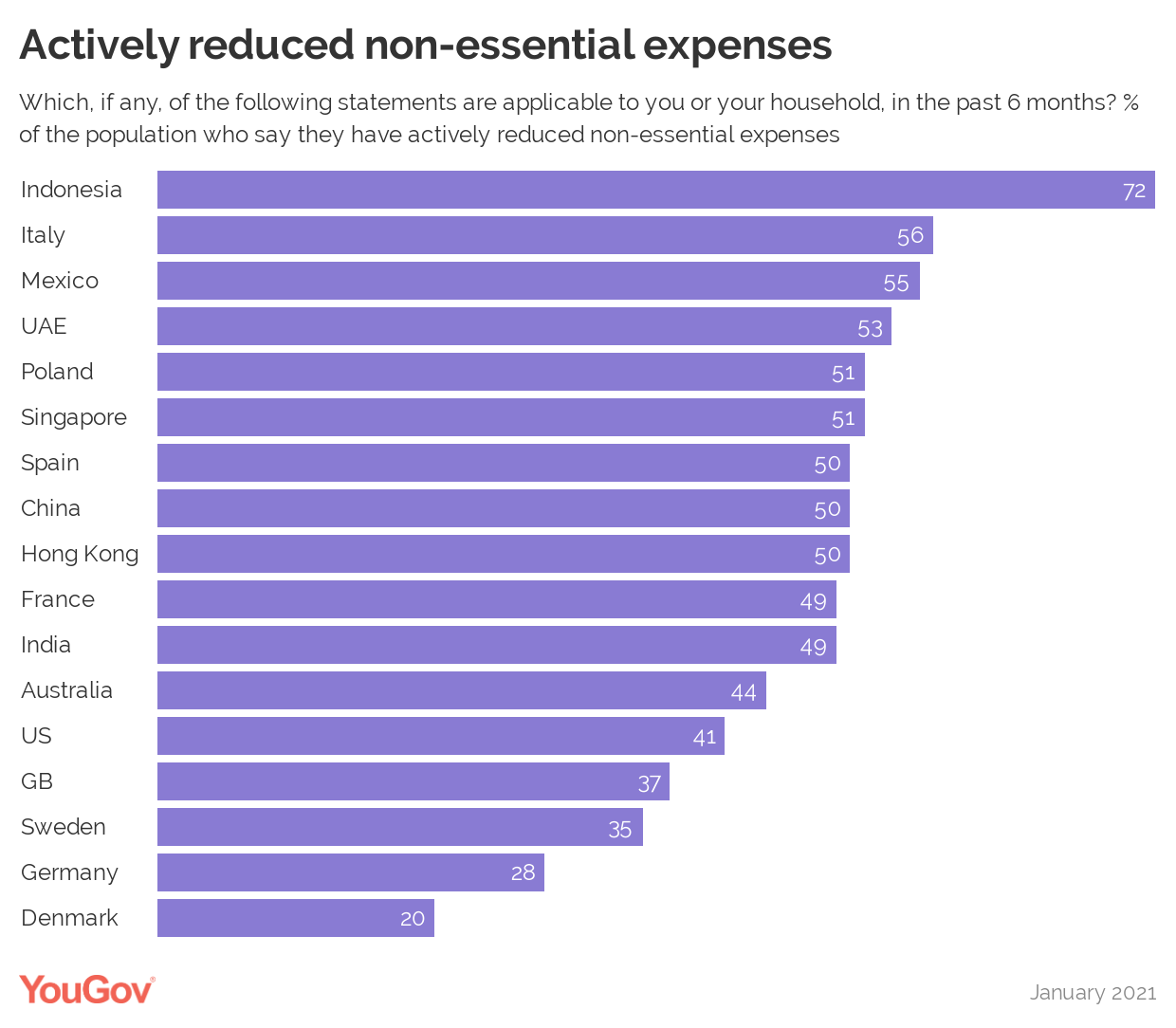 Actively reduced non-essential expenses