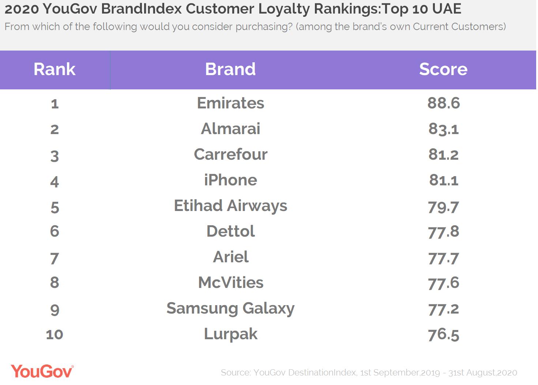 Customer Loyality Rankings