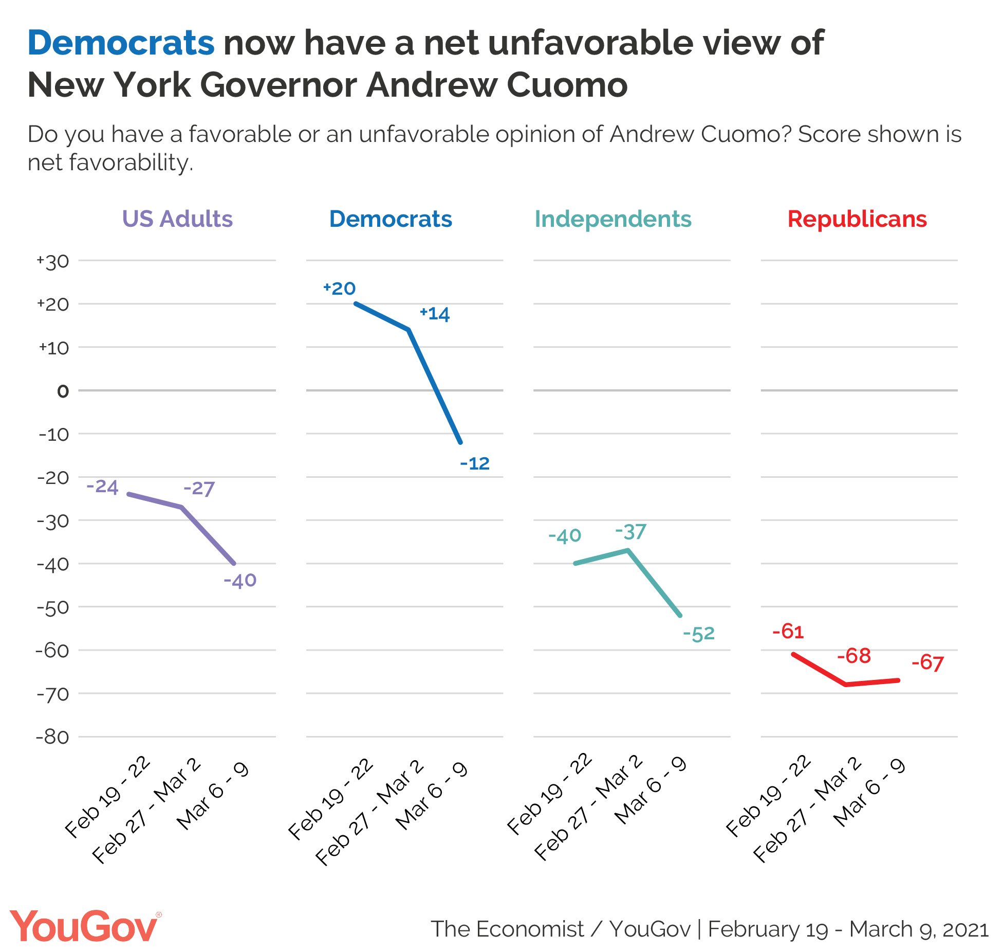 Andrew Cuomo's favorability ratings by political party