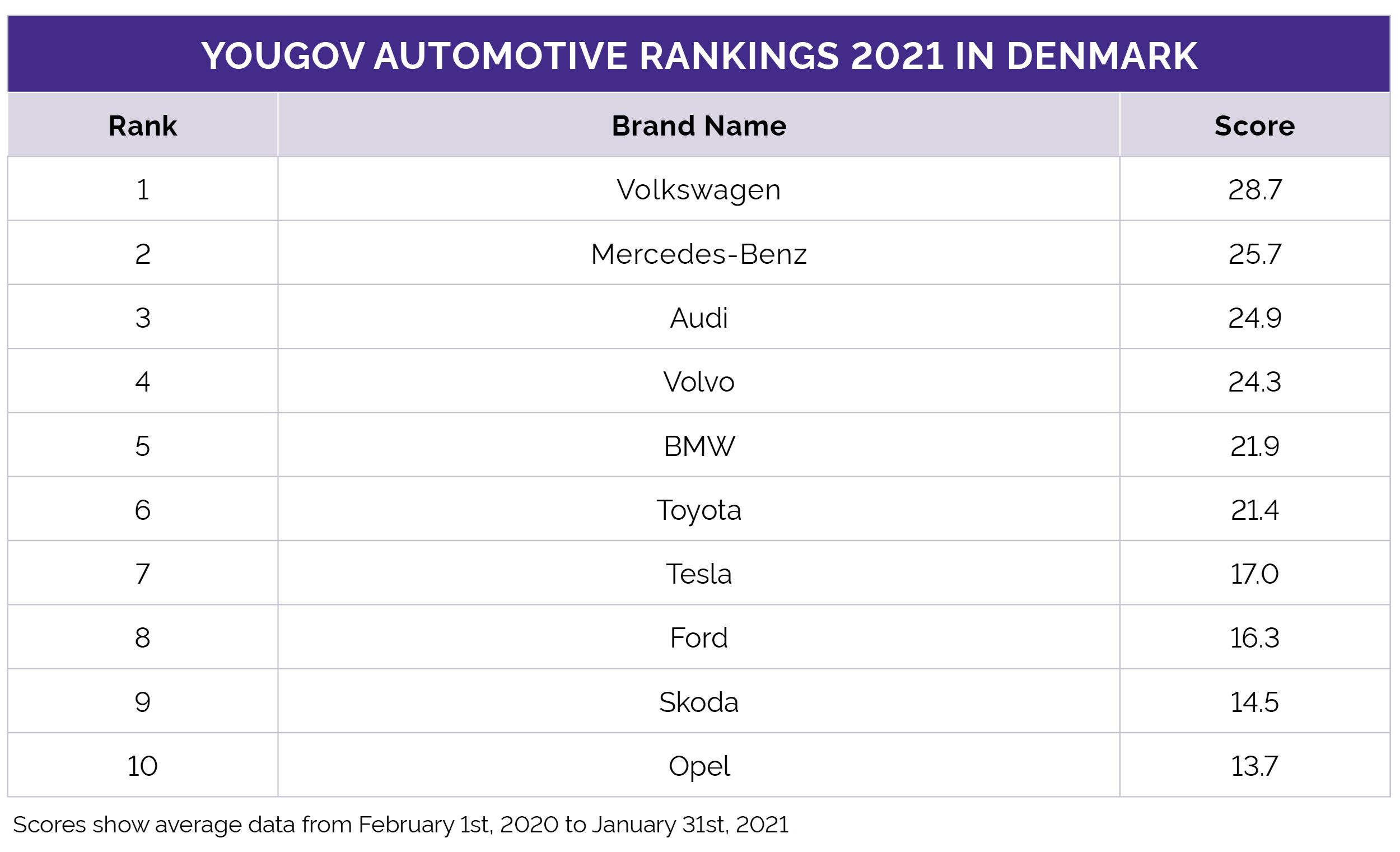 Auto Rankings Denmark