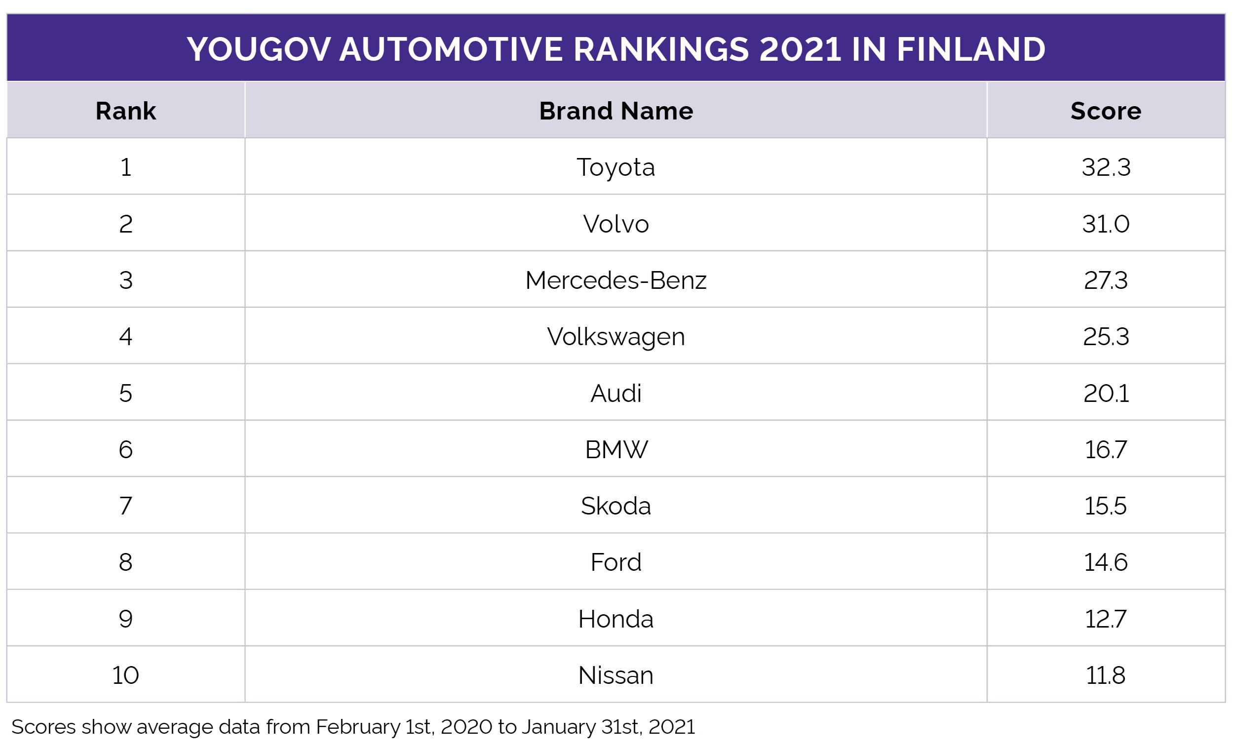 Automotive Rankings 2021