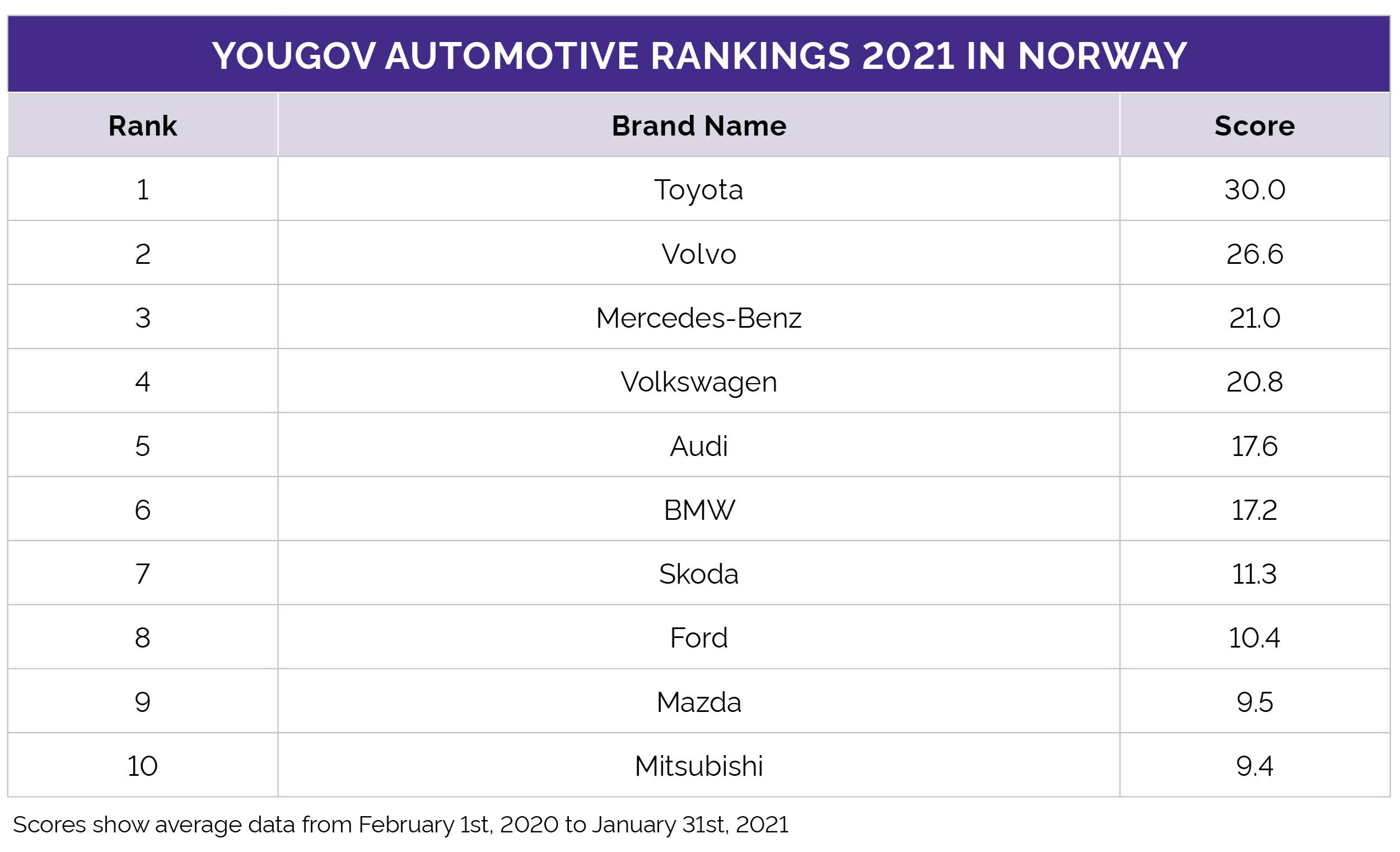 Auto Rankings Norway