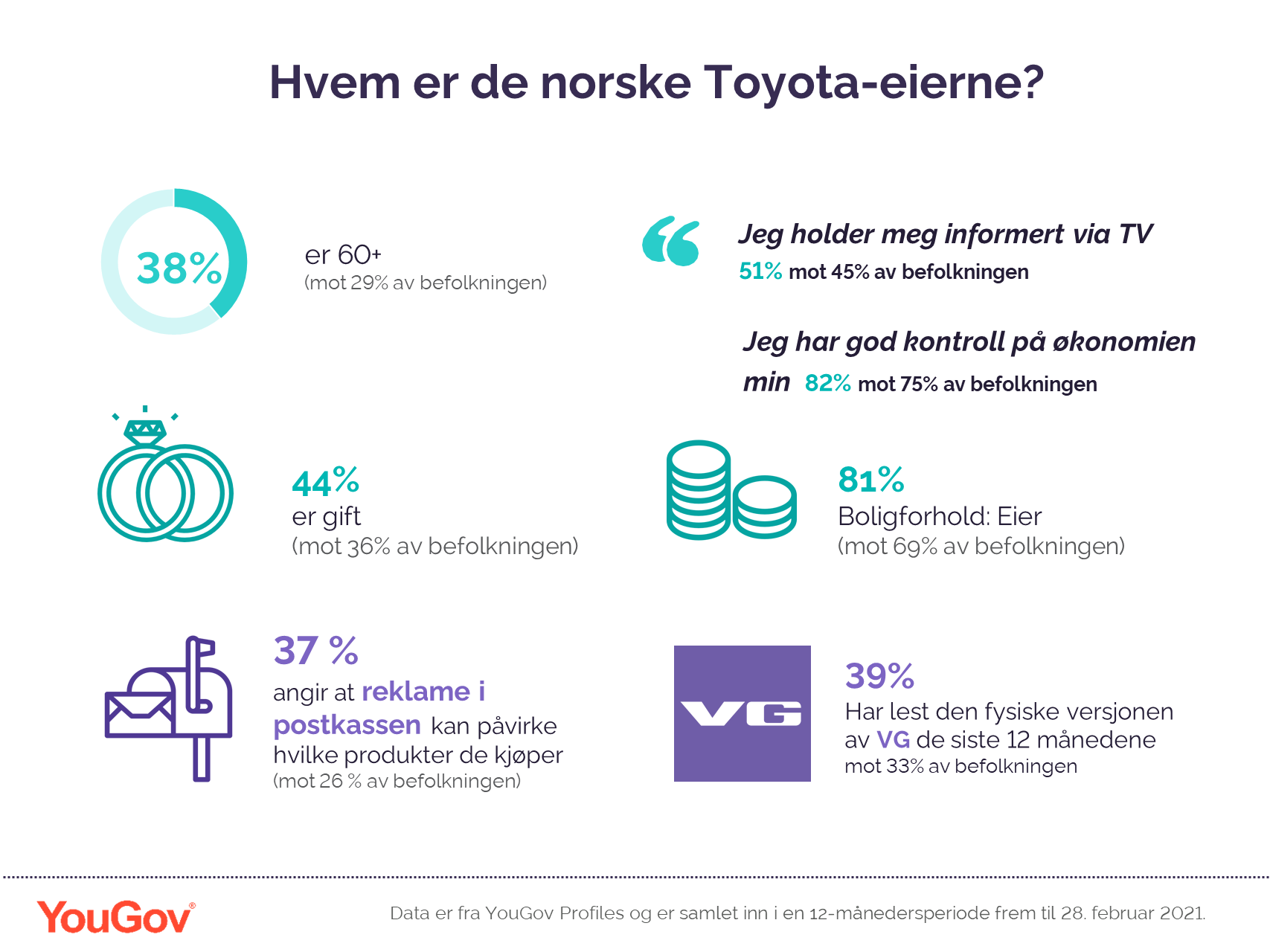 Toyota owners in Norway