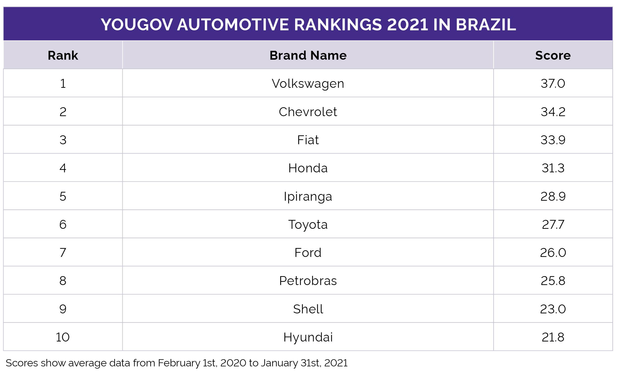 Automotive Rankings 2021 Brazil