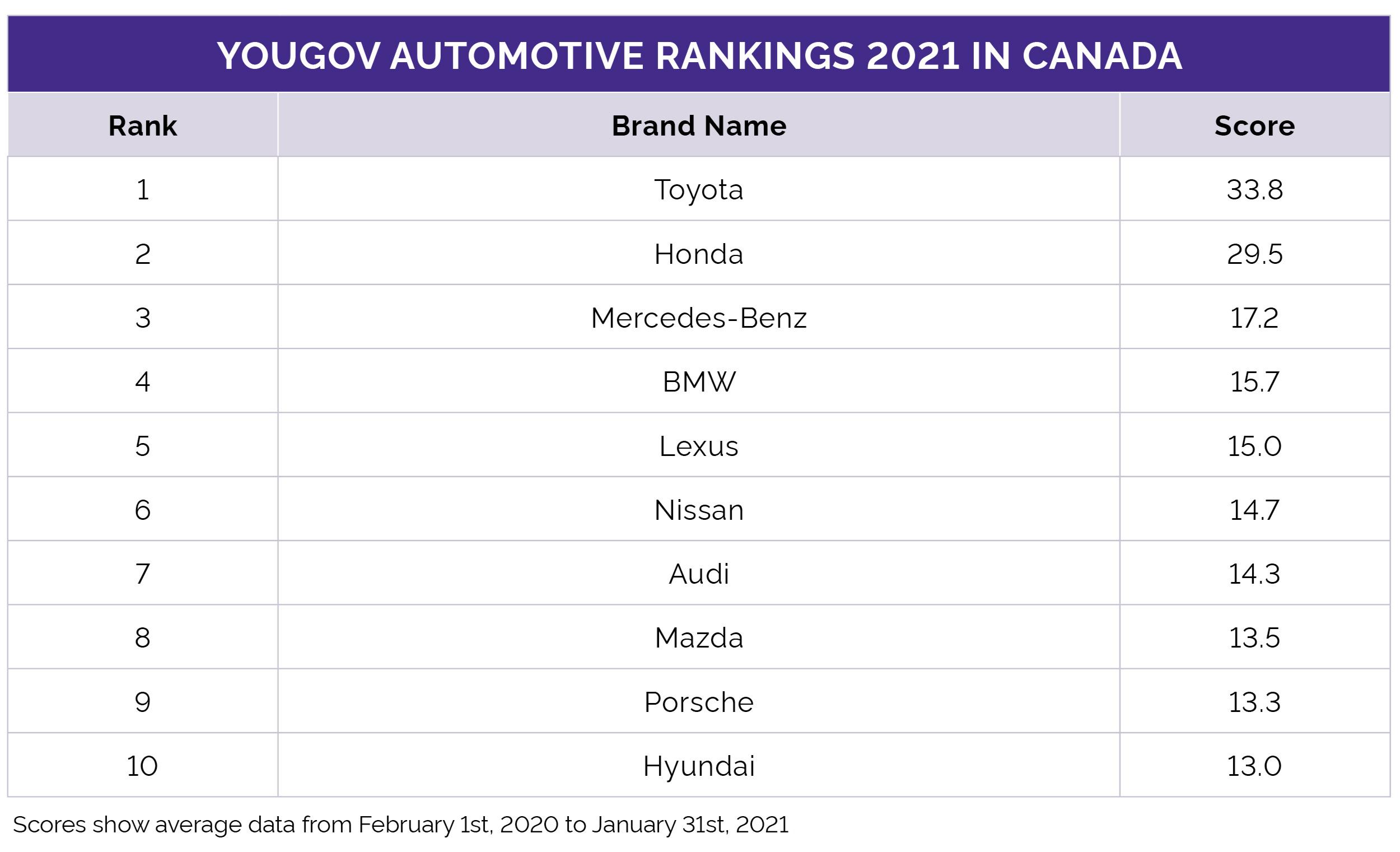 Automotive Rankings 2021 Canada