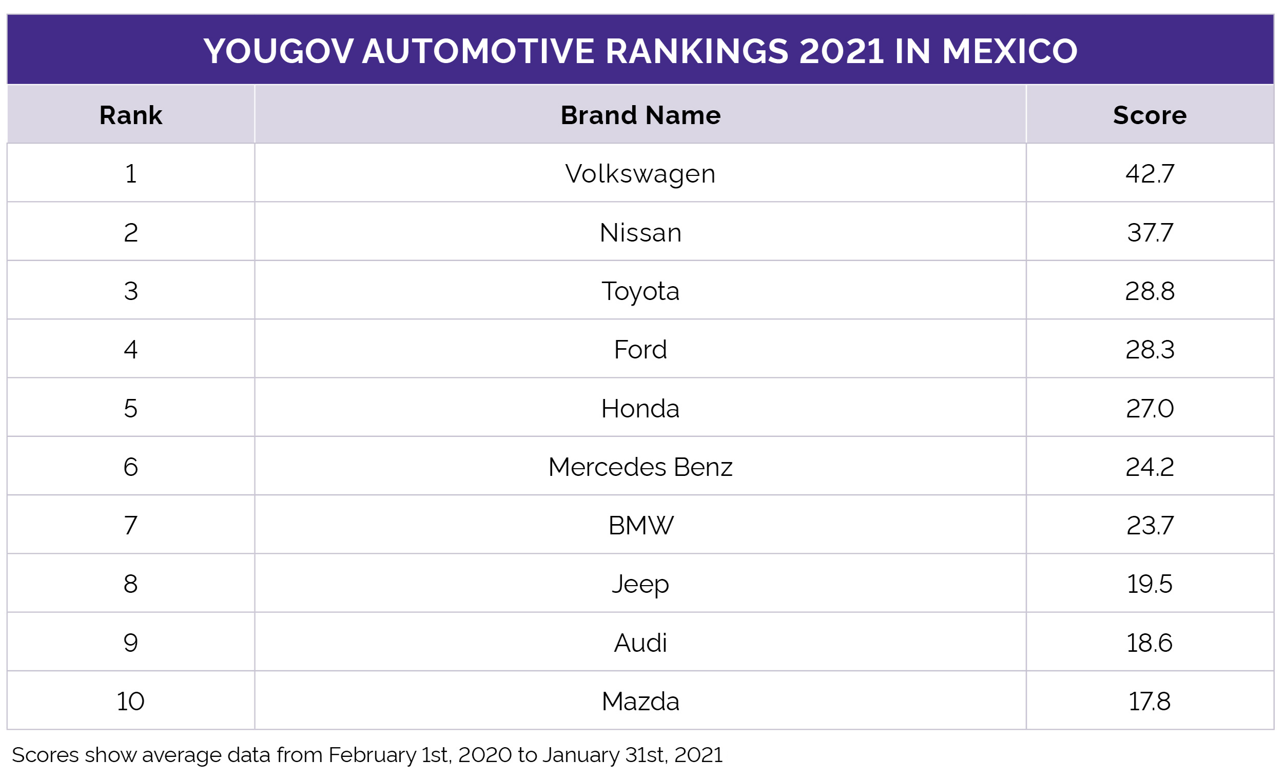 Automotive Rankings 2021 Mexico