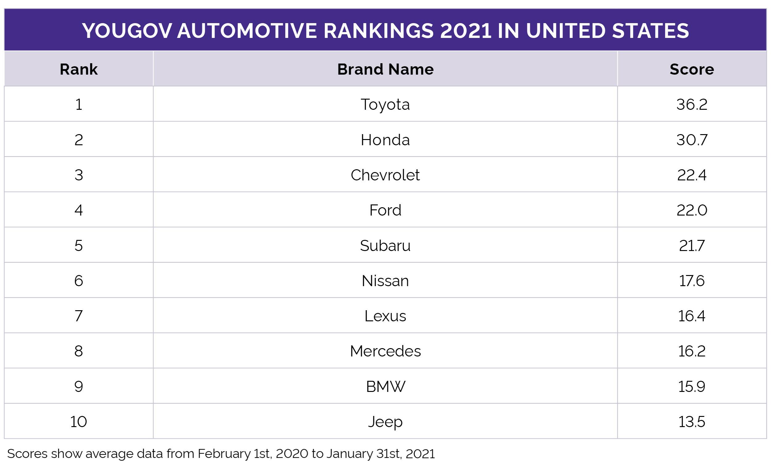 Automotive Rankings 2021 US