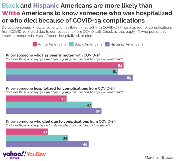 Black and Hispanic Americans are more likely to know someone who suffered severe complications from the coronavirus