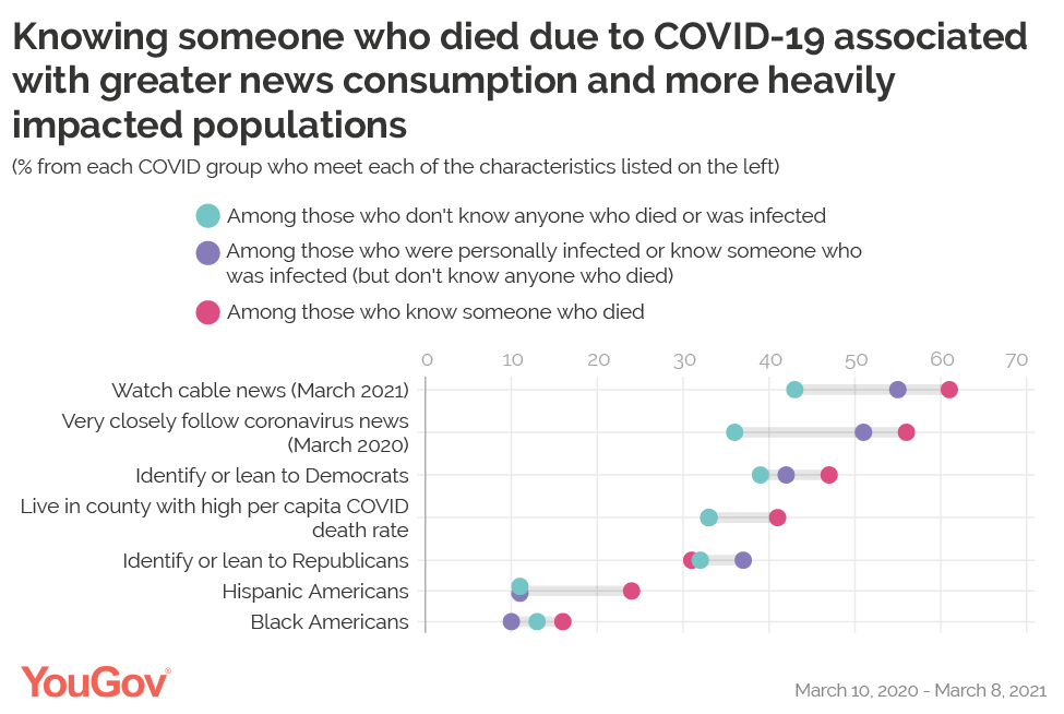 Knowing someone who died due to COVID-19 associated with greater news consumption and more heavily impacted populations