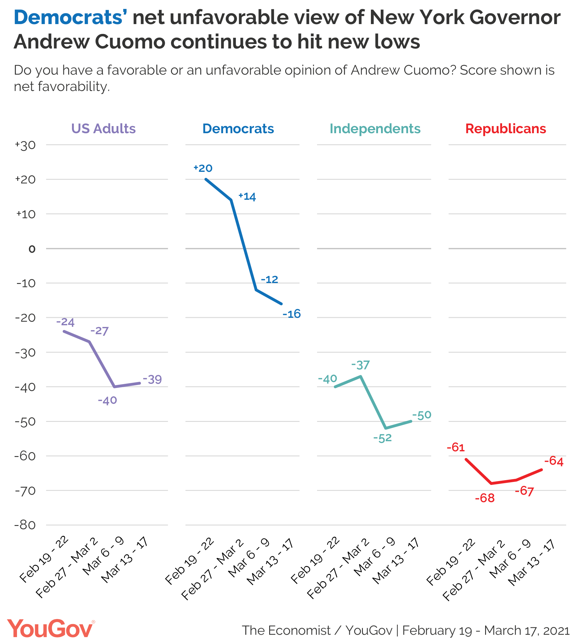 Democrats' net favorability of Governor Andrew Cuomo continues to decline