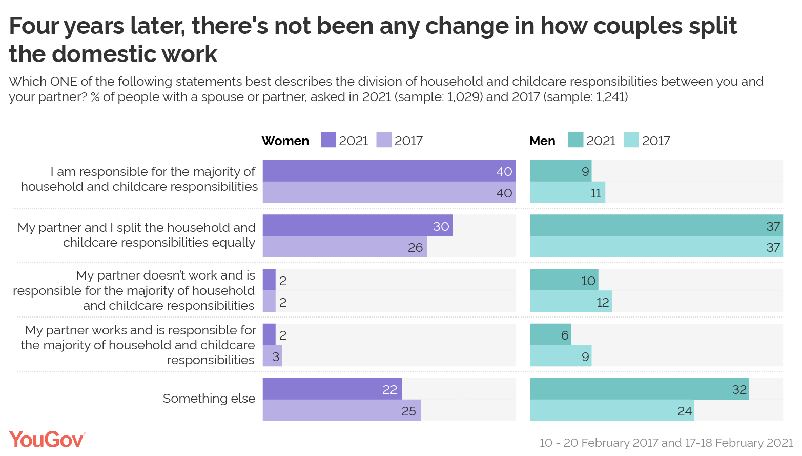 There's not been any change in how couples split the domestic work since 2017