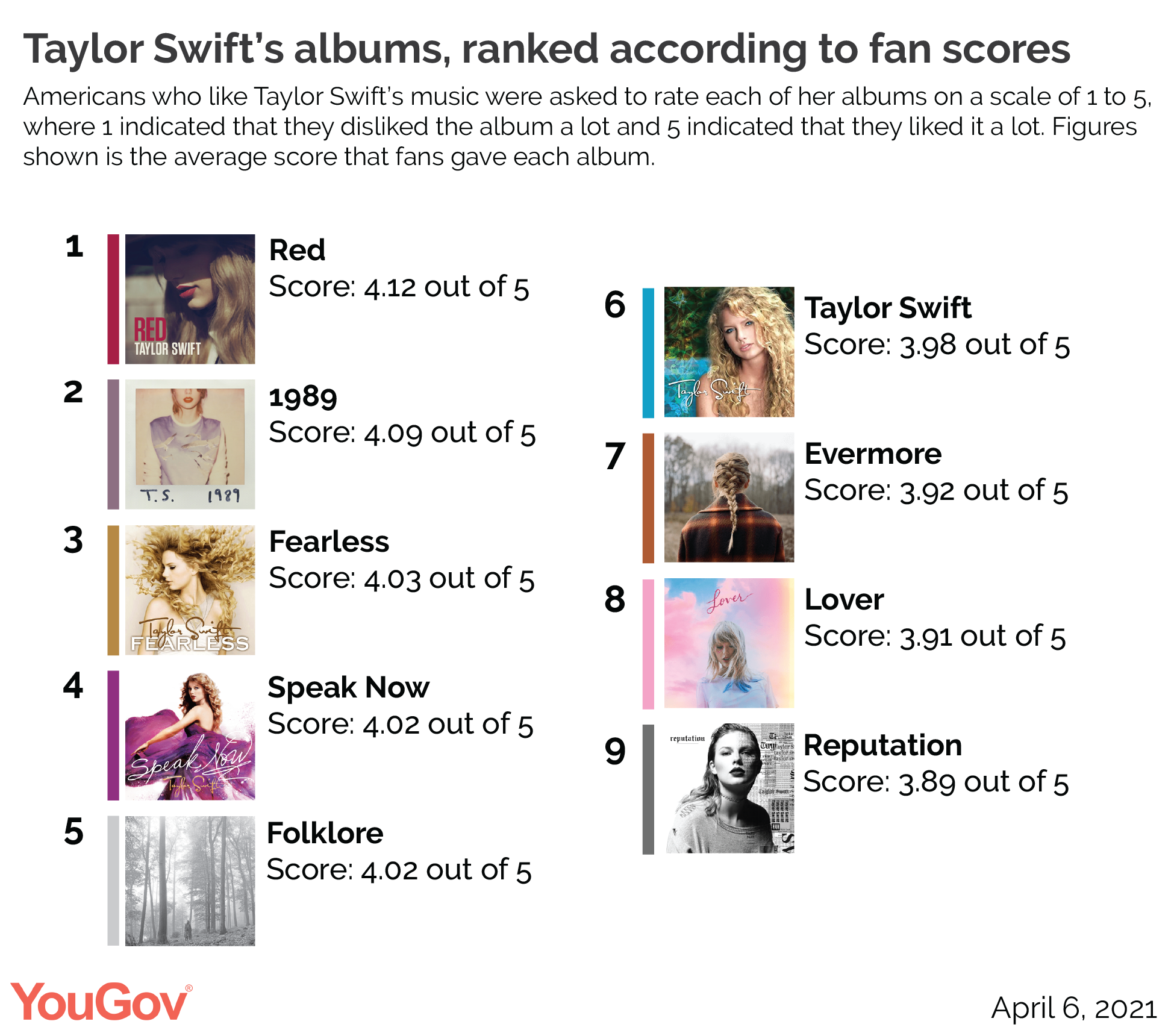 Taylor Swift's best albums, ranked by fans