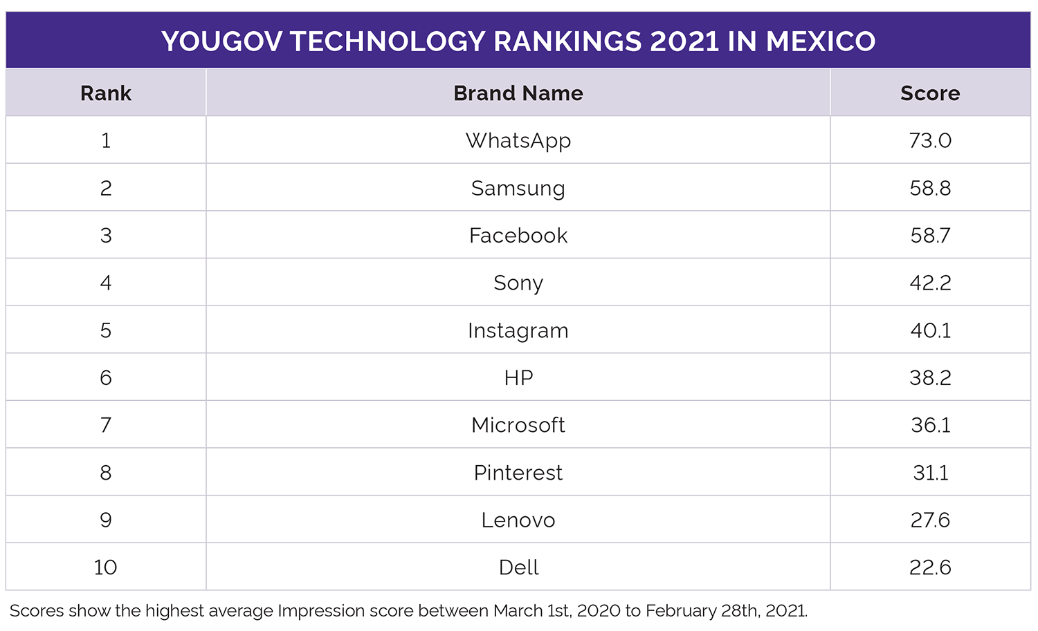 YouGov Technology Rankings 2021 Mexico
