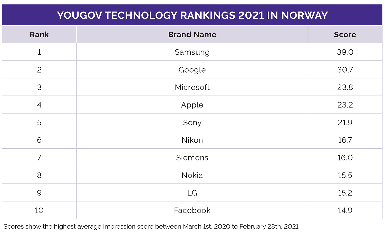 YouGov Global Technology Rankings 2021 Norway