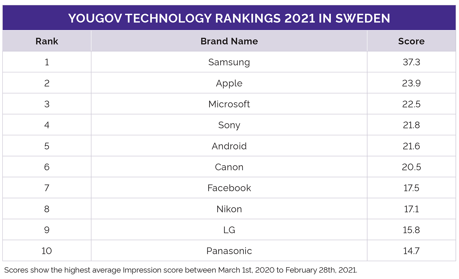 YouGov Global Technology Rankings 2021 Sweden