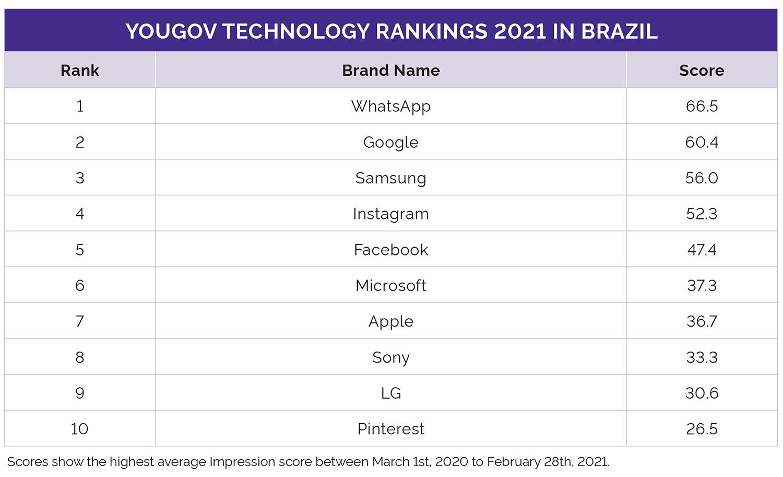 YouGov Technology Rankings 2021 Brazil