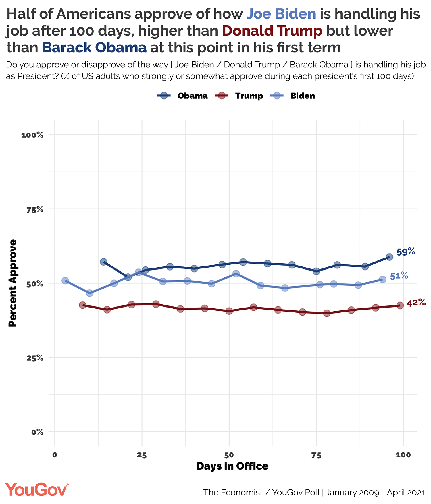 How Joe Biden's job approval compares to Donald Trump and Barack Obama after 100 days in office