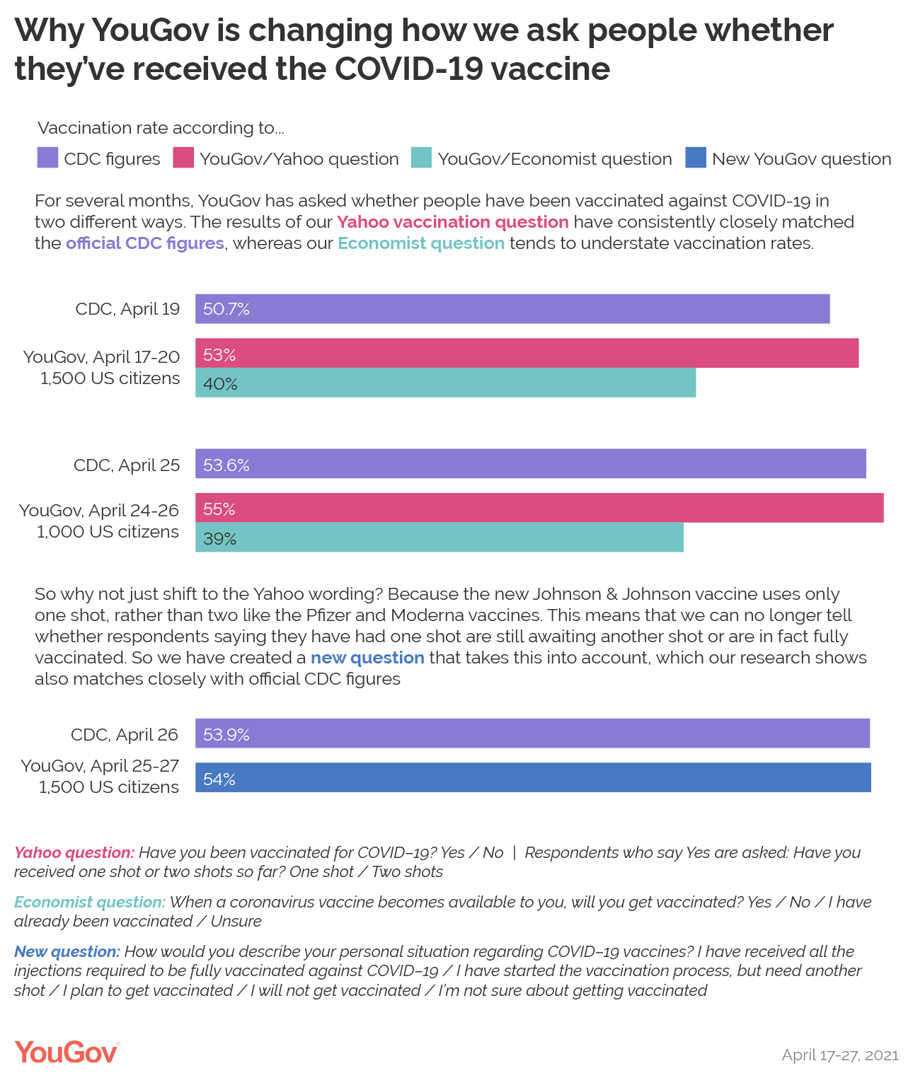 Why YouGov is changing how we ask people whether or not they have been vaccinated