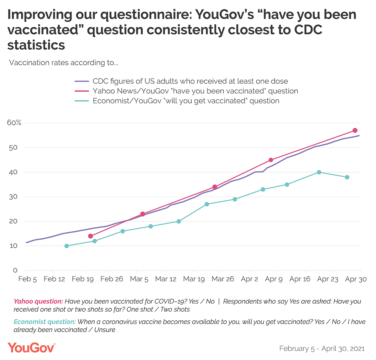 """YouGov's """"have you been vaccinated"""" question consistently closest to CDC statistics"""