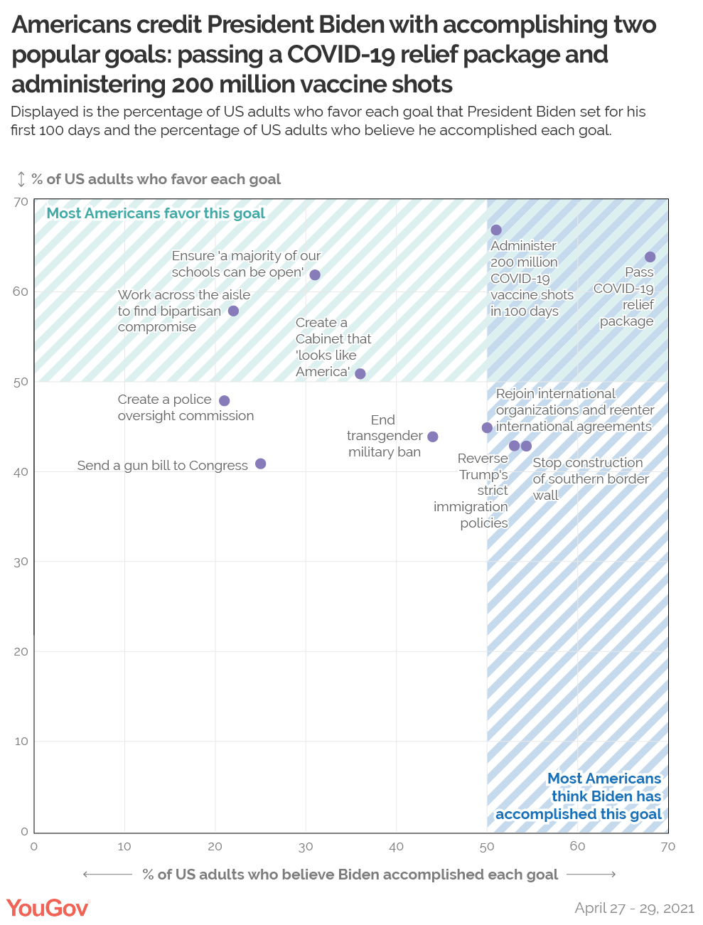 Chart of how much Americans credit Biden with accomplishing popular goals related to COVID-19
