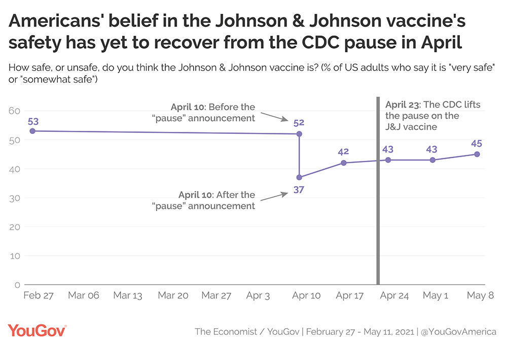 Americans' belief in the Johnson & Johnson vaccine's safety has yet to recover from the CDC pause in April