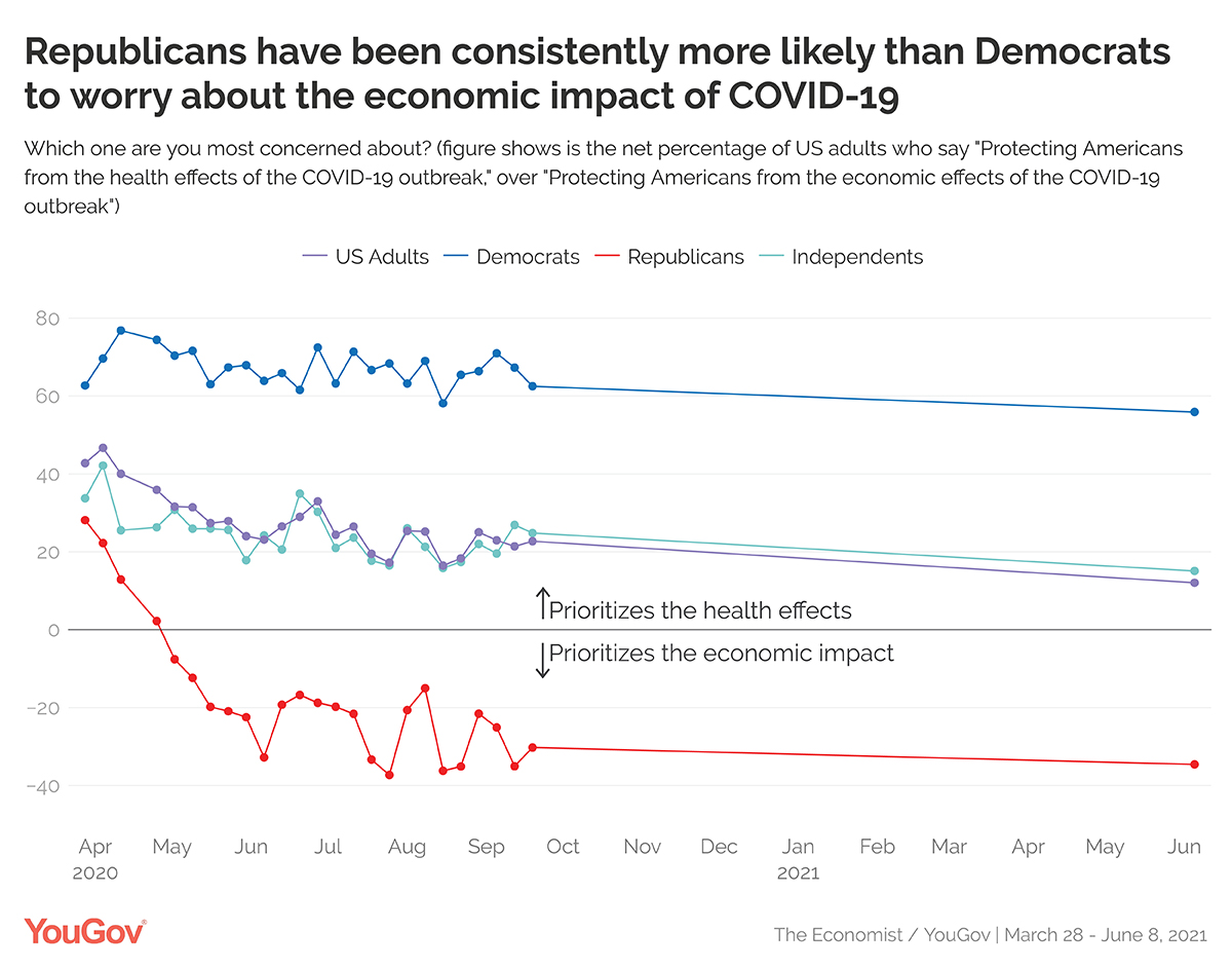 Republicans have been consistently more likely than Democrats to worry about the economic impact of COVID-19