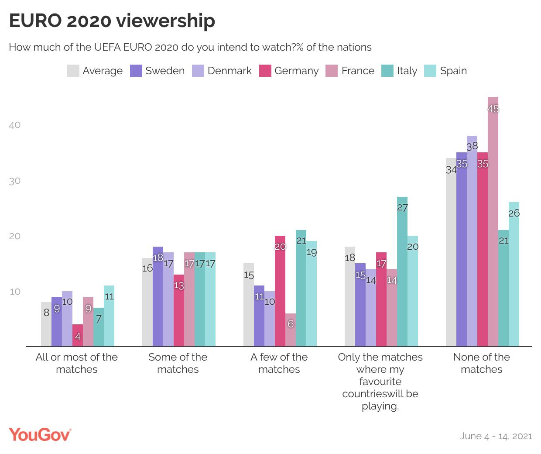 EURO 2020 viewership