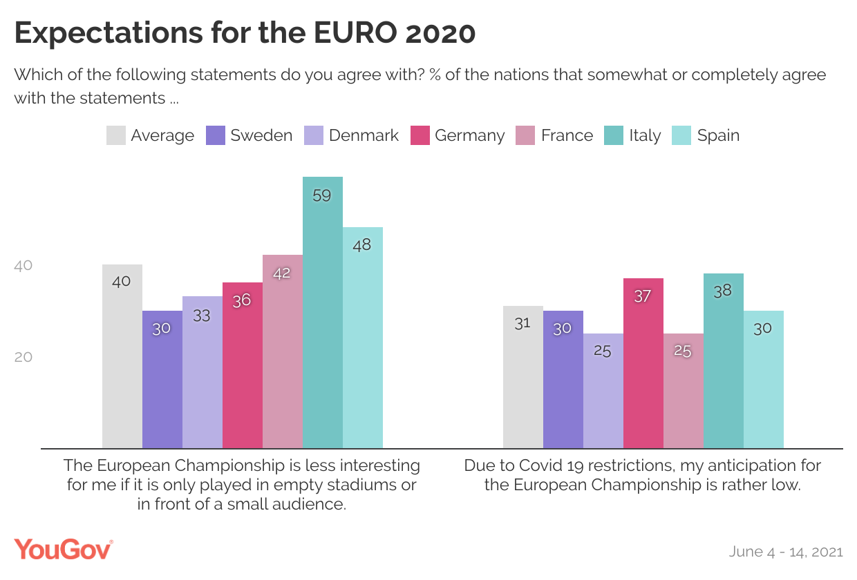 Expectations for the EURO 2020