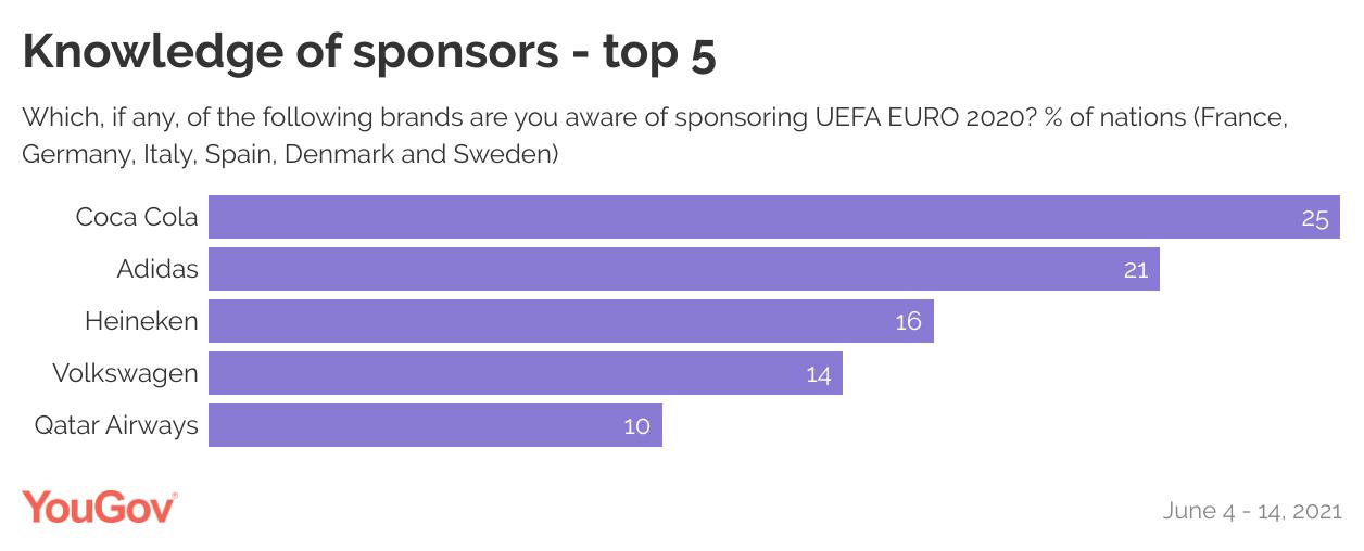 Knowledge of sponsors