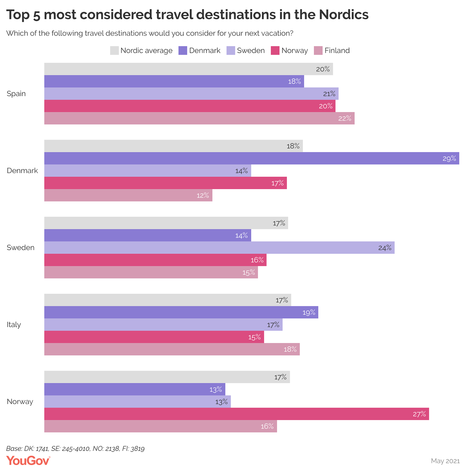 Top 5 most considered travel destinations in the Nordics