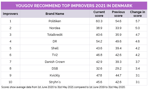 Top Improvers in the YouGov Recommend Rankings 2021 Denmark