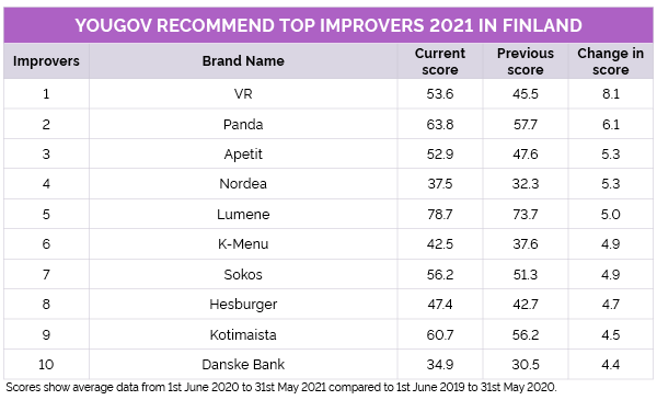 Top Improvers in the YouGov Recommend Rankings 2021 Finland