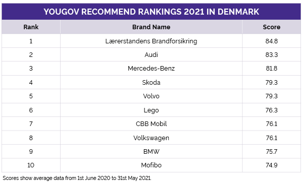 YouGov Recommend Rankings 2021 Denmark