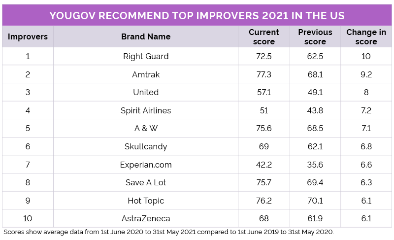 YouGov Top Improvers 2021 US