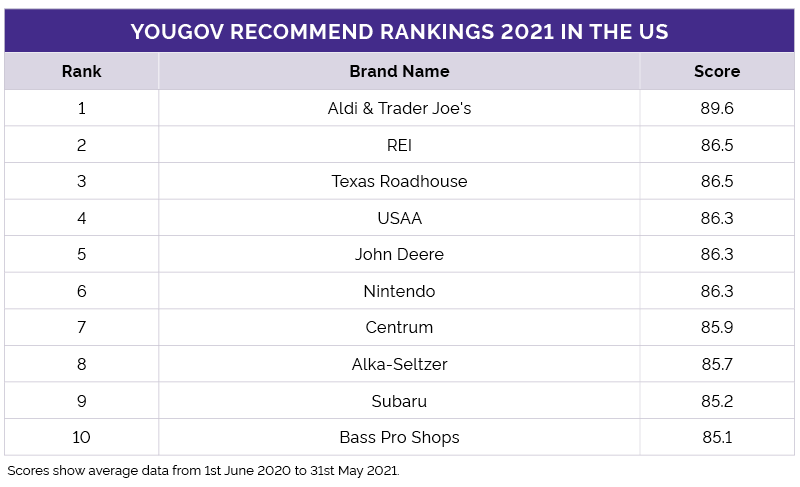YouGov Recommend Rankings 2021 US