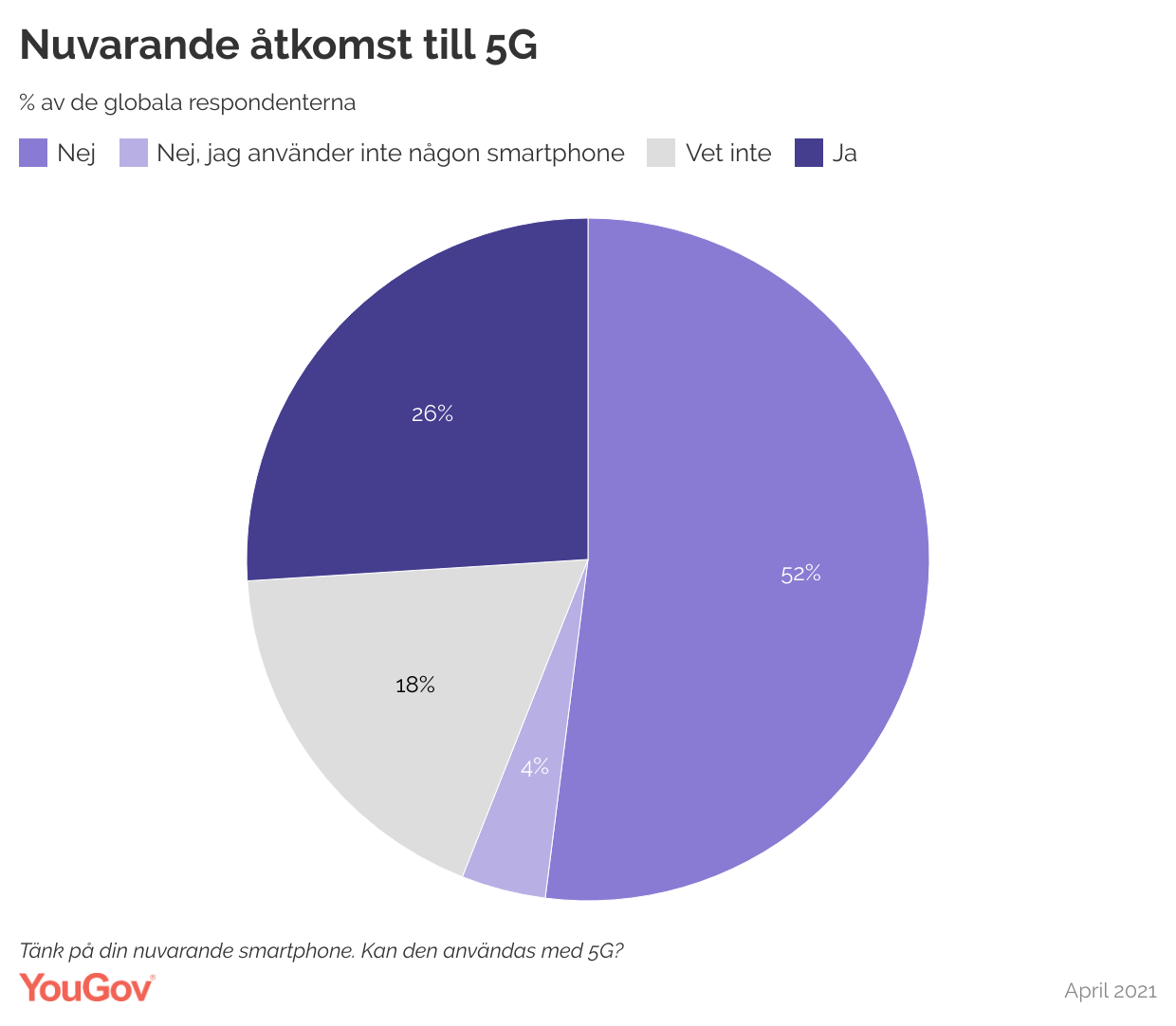 5G enablement