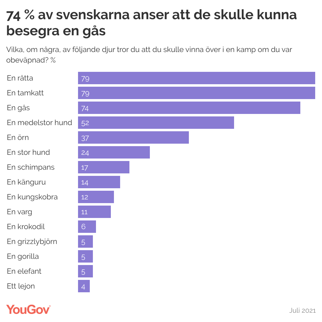 Vilka djur kan svenskarna besegra?