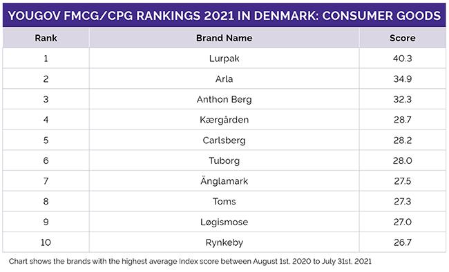 Danmarks top 10 inden for dagligvarer