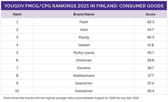 Suomen top10-listaus