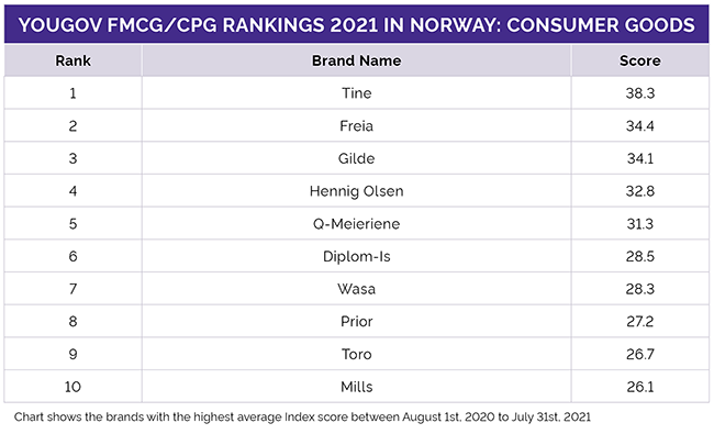 Norges topp 10