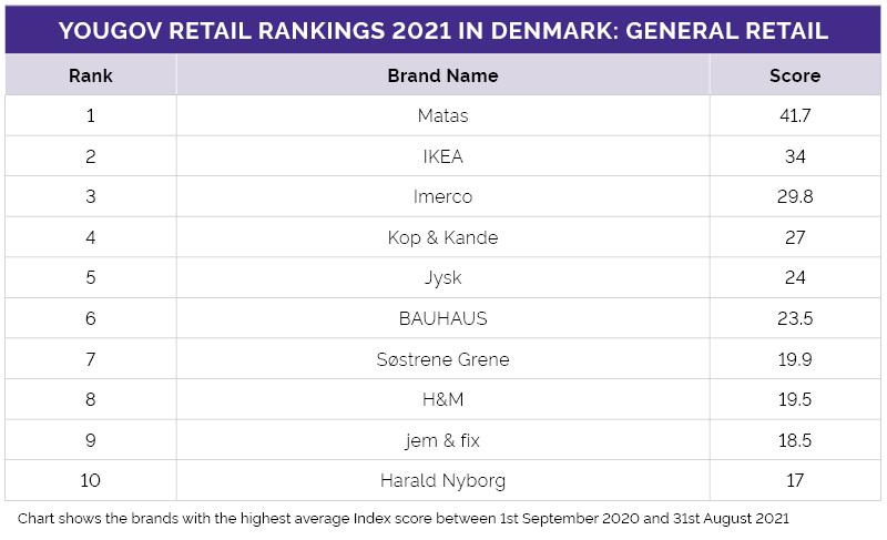 YouGov Retail Rankings 2021 in Denmark: General Retail