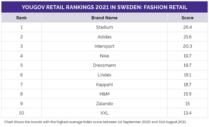 Sveriges topp 10-lista inom klädkedjor