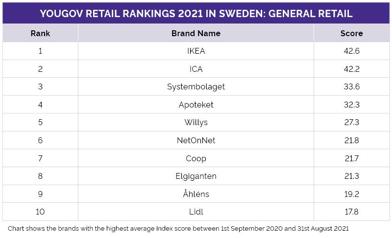 Sveriges topp 10-lista inom detaljhandeln (klädkedjor exkluderat)